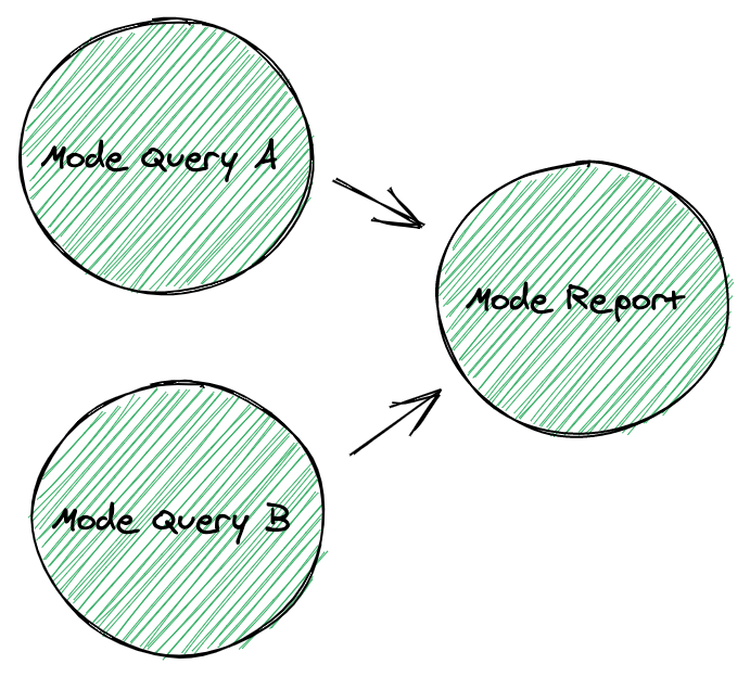 Schematic graph of a Mode report and queries